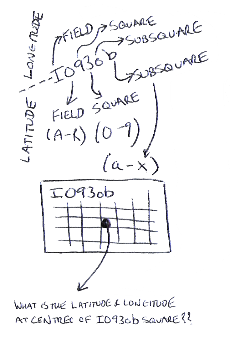Blog post by M0WNK showing how to decode a Maidenhead locator code to calculate the latitude and longitude at the centre of the locator square #hamr #hamradio